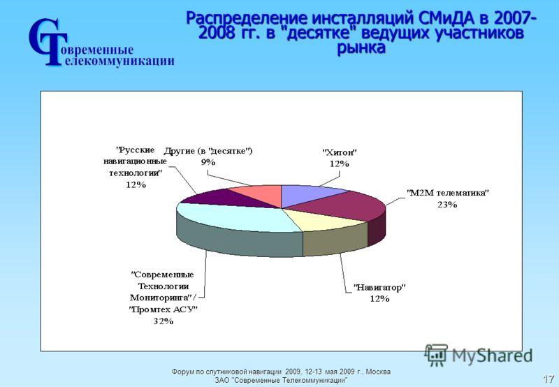 Форум по спутниковой навигации 2009, 12-13 мая 2009 г., Москва ЗАО Современные Телекоммуникации 17 Распределение инсталляций СМиДА в 2007- 2008 гг. в десятке ведущих участников рынка