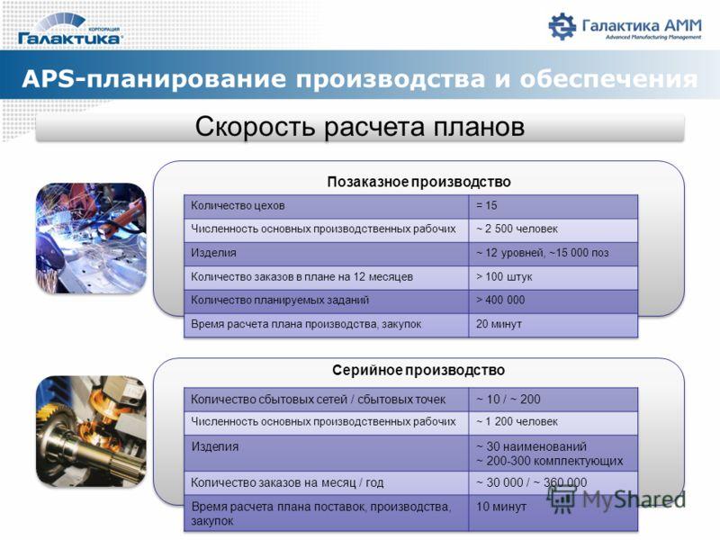 APS-планирование производства и обеспечения Скорость расчета планов Позаказное производство Серийное производство
