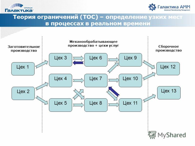 Теория ограничений (TOC) – определение узких мест в процессах в реальном времени Цех 1 Цех 2 Цех 3Цех 6 Цех 4Цех 7 Цех 5Цех 8 Цех 9 Цех 10 Цех 11 Цех 12 Цех 13 Заготовительное производство Механообрабатывающее производство + цехи услуг Сборочное прои