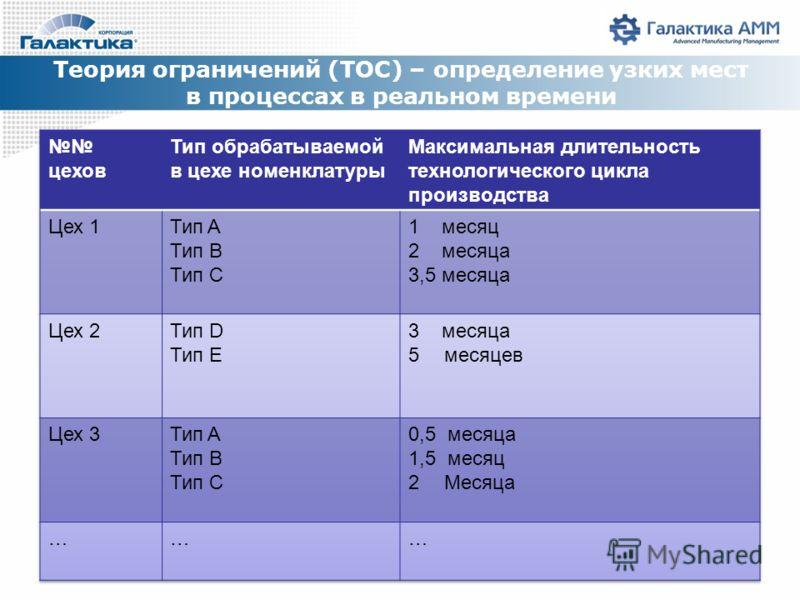 Теория ограничений (TOC) – определение узких мест в процессах в реальном времени