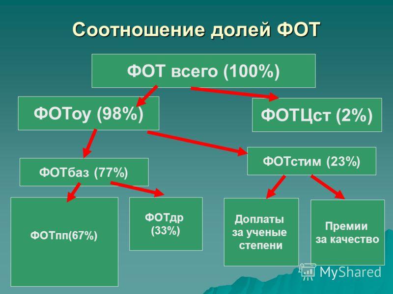 Соотношение долей ФОТ ФОТ всего (100%) ФОТоу (98%) ФОТЦст (2%) ФОТпп(67%) ФОТдр (33%) ФОТбаз (77%) ФОТстим (23%) Доплаты за ученые степени Премии за качество