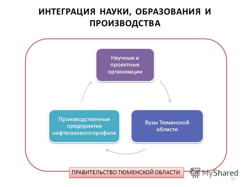Научные и проектные организации Вузы Тюменской области Производственные предприятия нефтегазового профиля ПРАВИТЕЛЬСТВО ТЮМЕНСКОЙ ОБЛАСТИ ИНТЕГРАЦИЯ НАУКИ, ОБРАЗОВАНИЯ И ПРОИЗВОДСТВА 11