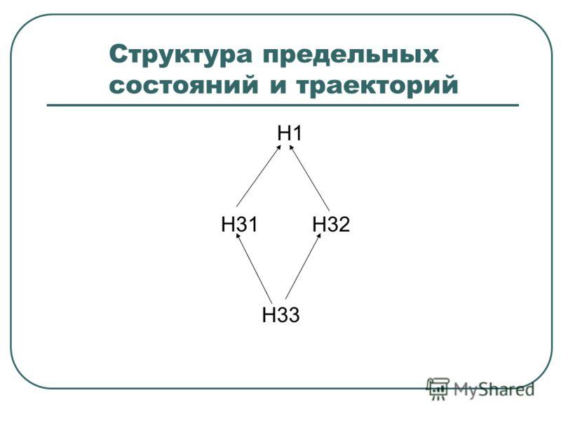 Структура предельных состояний и траекторий Н1 Н31 Н32 Н33