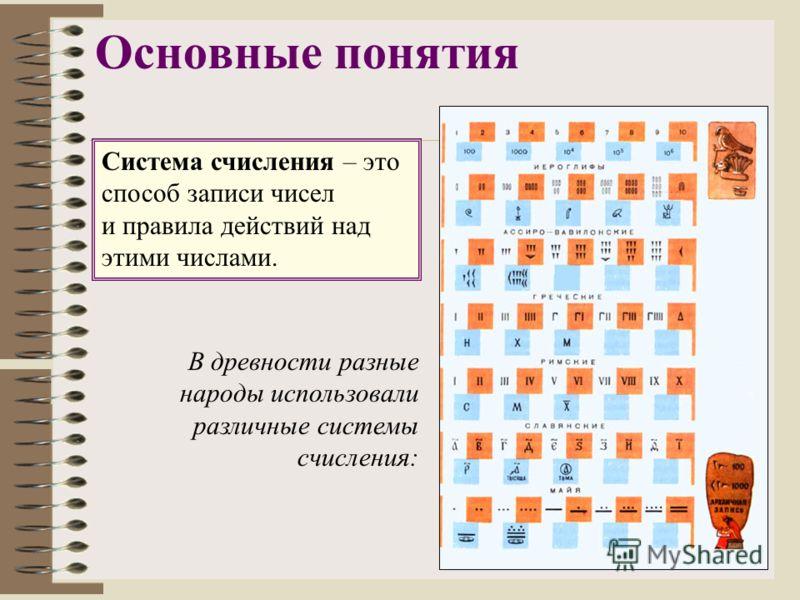 Основные понятия Система счисления – это способ записи чисел и правила действий над этими числами. В древности разные народы использовали различные системы счисления: