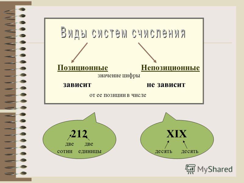 Позиционные Непозиционные значение цифры зависит зависит не зависит от ее позиции в числе XIX десять 212 две две сотни единицы