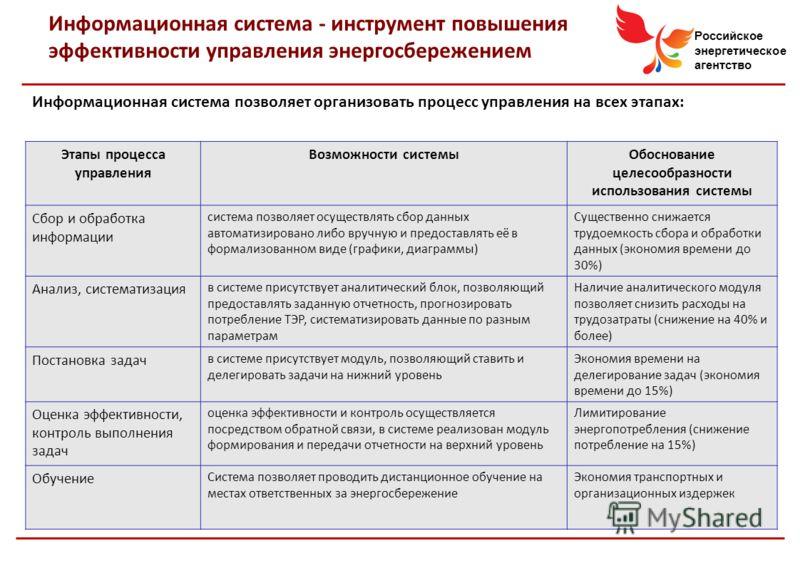 Российское энергетическое агентство Информационная система - инструмент повышения эффективности управления энергосбережением Информационная система позволяет организовать процесс управления на всех этапах: Этапы процесса управления Возможности систем