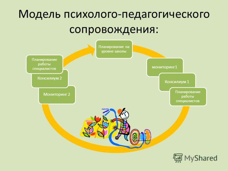Модель психолого-педагогического сопровождения: Планирование на уровне школы мониторинг1Консилиум 1 Планирование работы специалистов Мониторинг 2Консилиум 2 Планирование работы специалистов