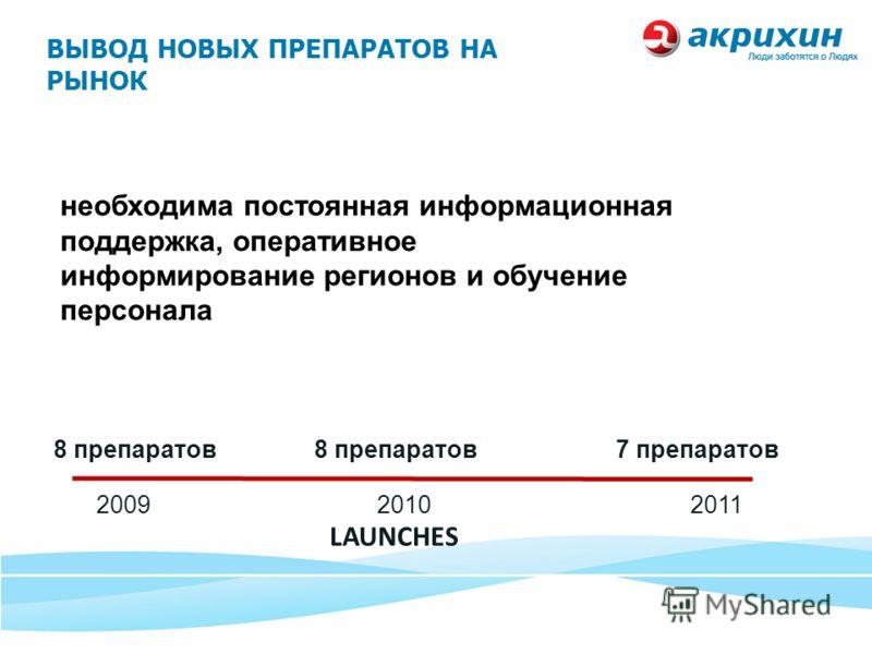 ВЫВОД НОВЫХ ПРЕПАРАТОВ НА РЫНОК 2009 2010 2011 LAUNCHES 8 препаратов 7 препаратов необходима постоянная информационная поддержка, оперативное информирование регионов и обучение персонала