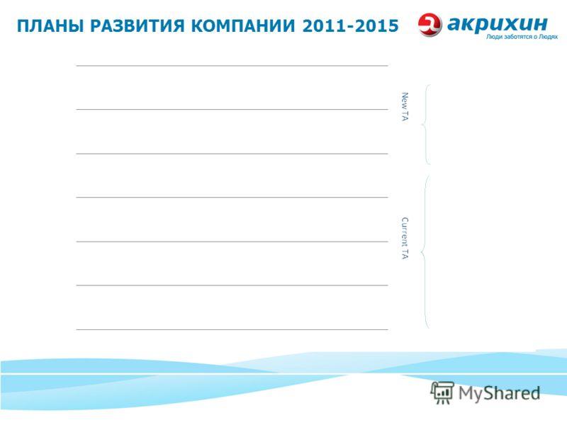 ПЛАНЫ РАЗВИТИЯ КОМПАНИИ 2011-2015