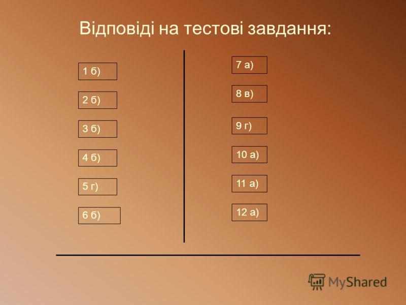 Відповіді на тестові завдання: 1 б) 2 б) 3 б) 4 б) 5 г) 6 б) 7 а) 8 в) 9 г) 10 а) 11 а) 12 а)