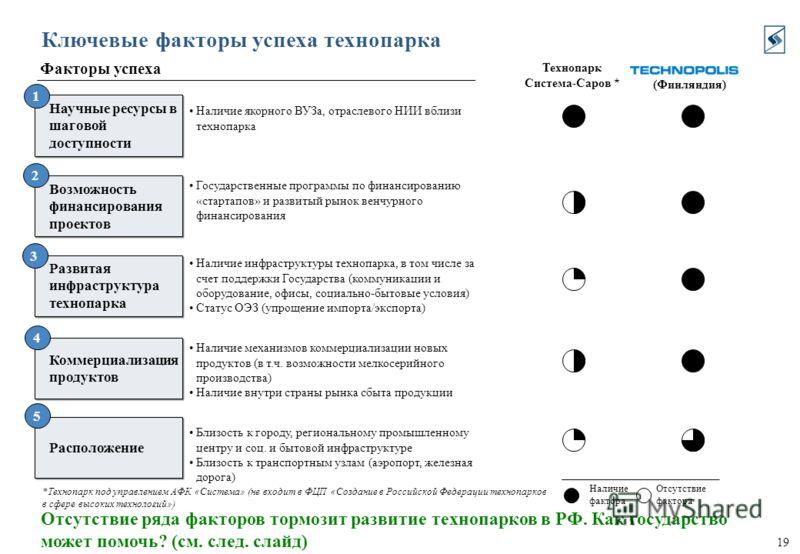 19 Ключевые факторы успеха технопарка Отсутствие ряда факторов тормозит развитие технопарков в РФ. Как государство может помочь? (см. след. слайд) Наличие якорного ВУЗа, отраслевого НИИ вблизи технопарка (Финляндия) Государственные программы по финан