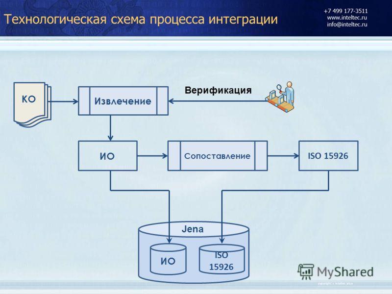 КО ИО ISO 15926 Извлечение ИО ISO 15926 Верификация Сопоставление Jena Технологическая схема процесса интеграции