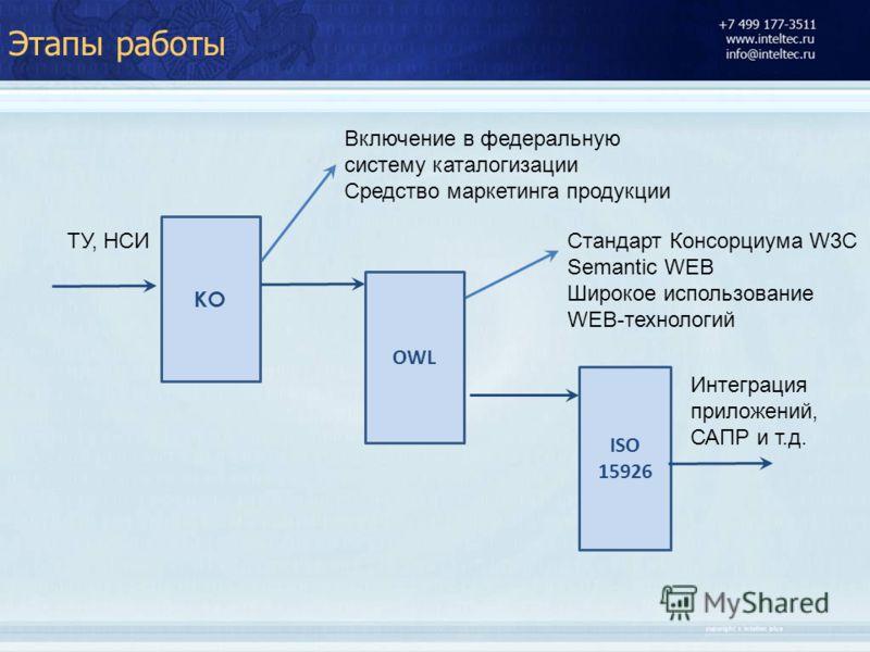 КО Включение в федеральную систему каталогизации Средство маркетинга продукции Стандарт Консорциума W3C Semantic WEB Широкое использование WEB-технологий Интеграция приложений, САПР и т.д. OWL ISO 15926 ТУ, НСИ Этапы работы