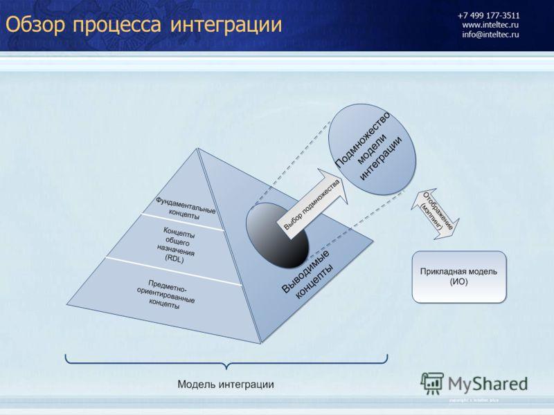 Обзор процесса интеграции