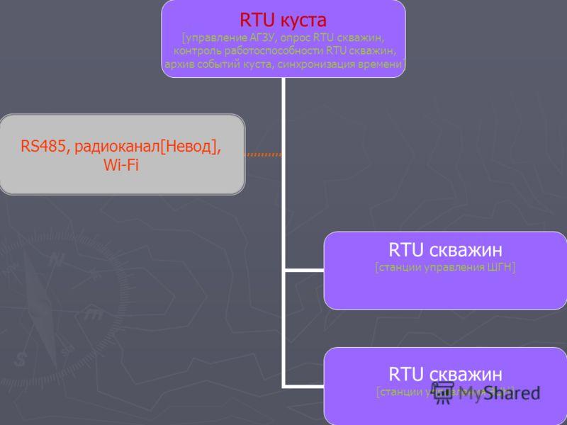 RTU куста [управление АГЗУ, опрос RTU скважин, контроль работоспособности RTU скважин, архив событий куста, синхронизация времени] RTU скважин [станции управления ШГН] RTU скважин [станции управления ЭЦН] RS485, радиоканал[Невод], Wi-Fi