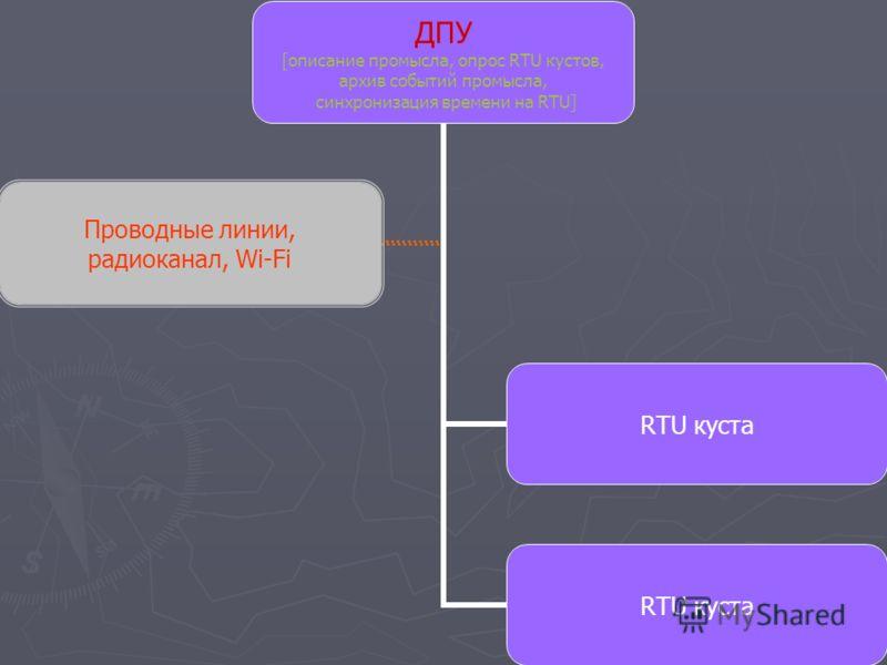 ДПУ [описание промысла, опрос RTU кустов, архив событий промысла, синхронизация времени на RTU] RTU куста Проводные линии, радиоканал, Wi-Fi