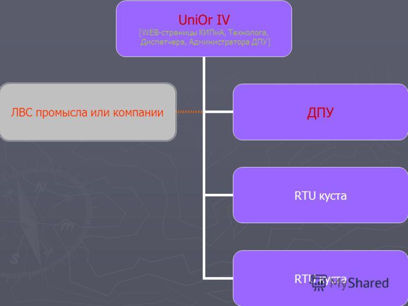 UniOr IV [WEB-страницы КИПиА, Технолога, Диспетчера, Администратора ДПУ] RTU куста ЛВС промысла или компании ДПУ