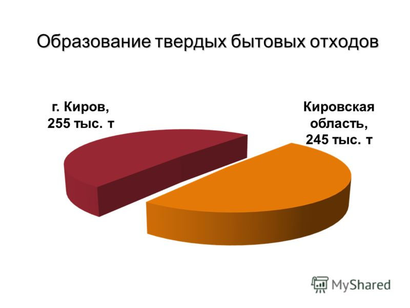Образование твердых бытовых отходов Кировская область, 245 тыс. т г. Киров, 255 тыс. т