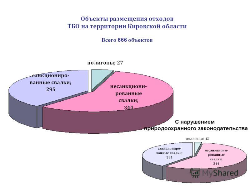 Объекты размещения отходов ТБО на территории Кировской области Всего 666 объектов С нарушением природоохранного законодательства
