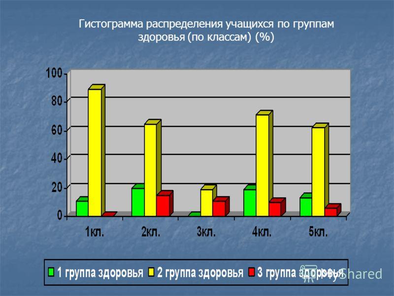 Гистограмма распределения учащихся по группам здоровья (по классам) (%)