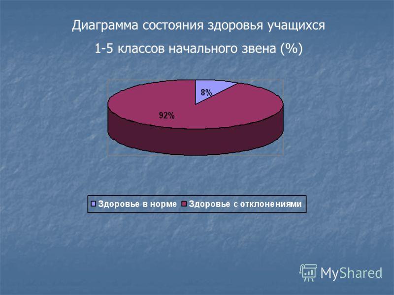 Диаграмма состояния здоровья учащихся 1-5 классов начального звена (%)