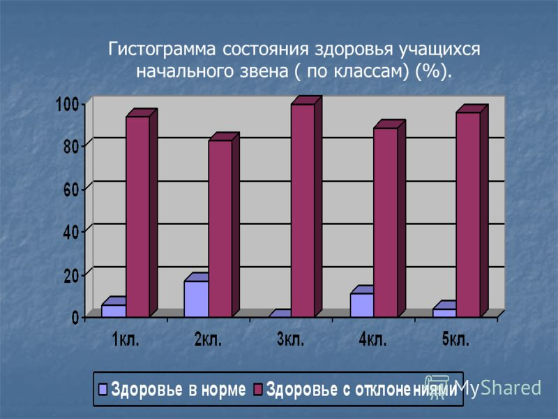 Гистограмма состояния здоровья учащихся начального звена ( по классам) (%).