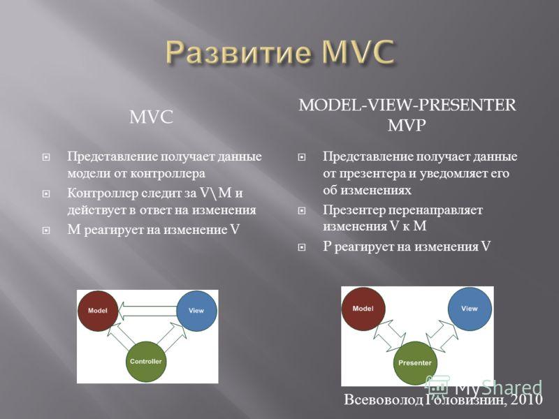 MVC MODEL-VIEW-PRESENTER MVP Представление получает данные модели от контроллера Контроллер следит за V\M и действует в ответ на изменения M реагирует на изменение V Представление получает данные от презентера и уведомляет его об изменениях Презентер