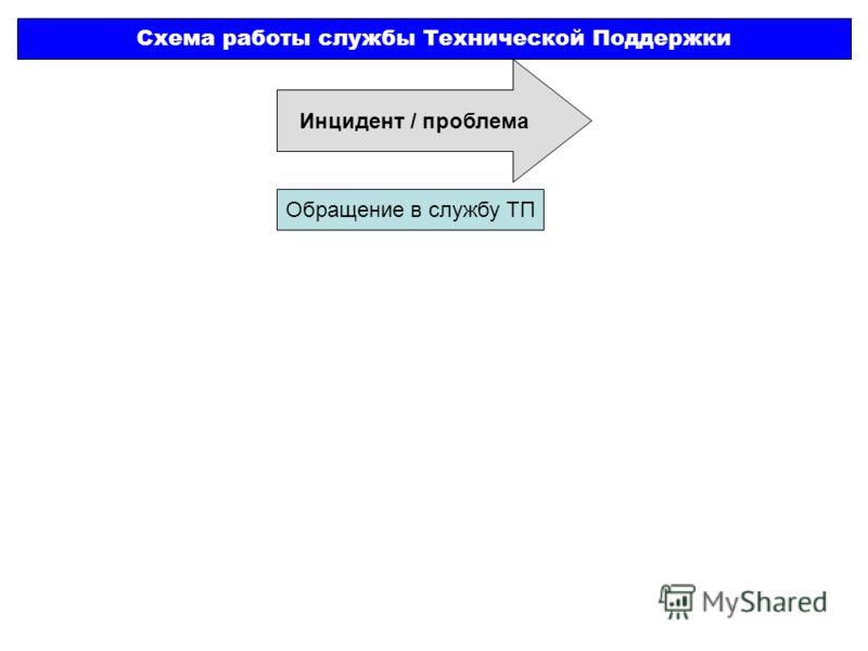 Инцидент / проблема Схема работы службы Технической Поддержки Обращение в службу ТП