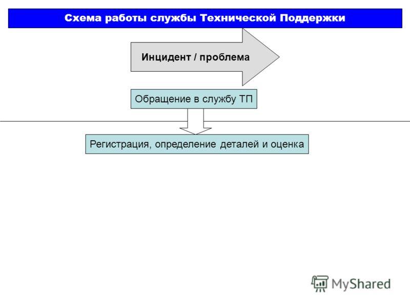 Инцидент / проблема Схема работы службы Технической Поддержки Обращение в службу ТП Регистрация, определение деталей и оценка
