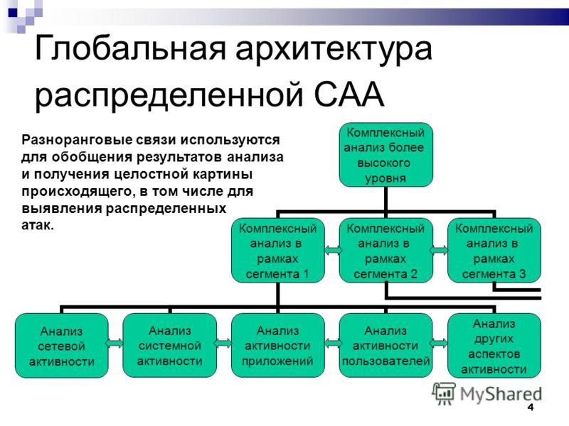 4 Глобальная архитектура распределенной САА Разноранговые связи используются для обобщения результатов анализа и получения целостной картины происходящего, в том числе для выявления распределенных атак.