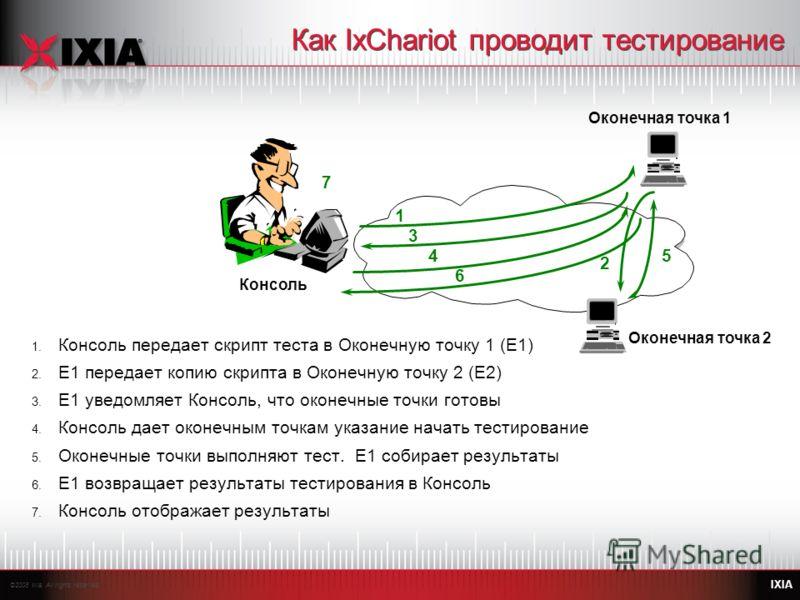 ©2008 Ixia. All rights reserved. IXIA Как IxChariot проводит тестирование 1. Консоль передает скрипт теста в Оконечную точку 1 (E1) 2. E1 передает копию скрипта в Оконечную точку 2 (E2) 3. E1 уведомляет Консоль, что оконечные точки готовы 4. Консоль