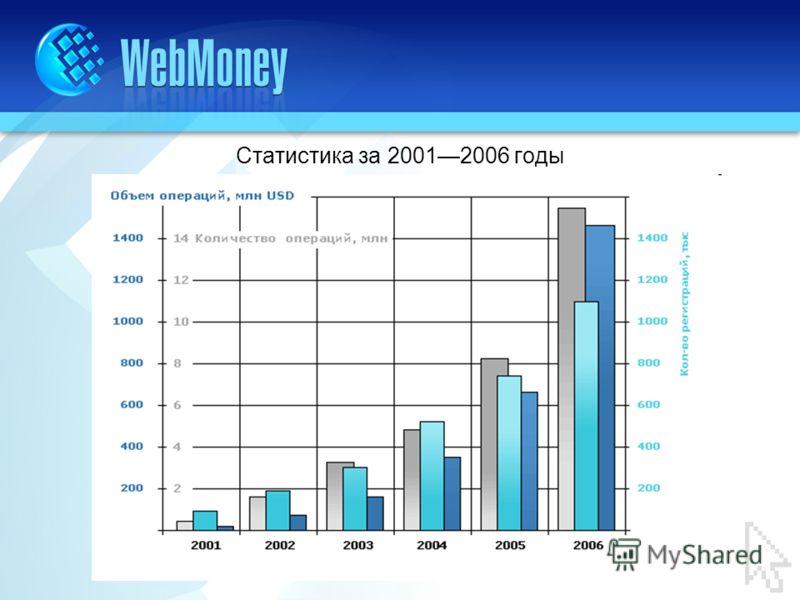 Статистика за 20012006 годы