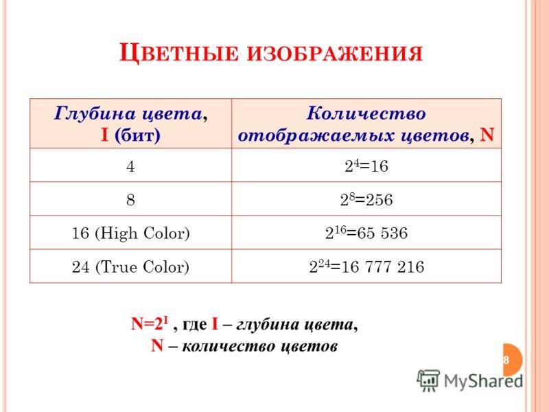 каждая точка экрана может иметь лишь два состояния – «черная» или «белая» ( N=2 I 2=2 I I=1бит ), т.е. для хранения ее состояния необходим 1 бит. ЧЕРНО-БЕЛОЕ ИЗОБРАЖЕНИЕ ( БЕЗ ГРАДАЦИЙ СЕРОГО ЦВЕТА ) 7