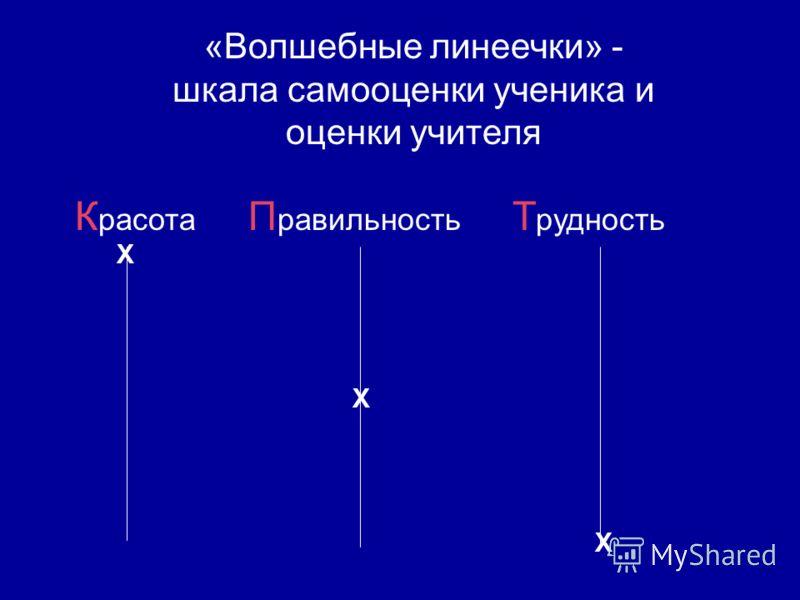 «Волшебные линеечки» - шкала самооценки ученика и оценки учителя К расота П равильность Т рудность Х