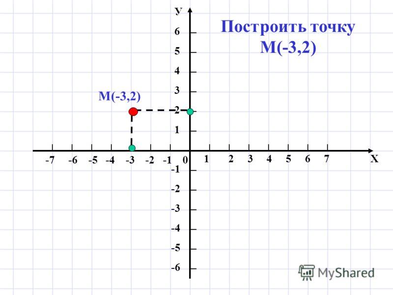 1 2 3 4 5 6 7 Х -7 -6 -5 -4 -3 -2 -1 0 У654321У654321 -2 -3 -4 -5 -6 Построить точку М(-3,2) М(-3,2)