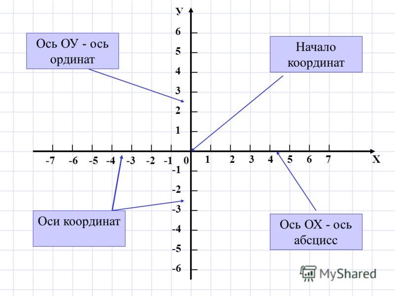 1 2 3 4 5 6 7 Х -7 -6 -5 -4 -3 -2 -1 0 У654321У654321 -2 -3 -4 -5 -6 Ось ОХ - ось абсцисс Ось ОУ - ось ординат Оси координат Начало координат