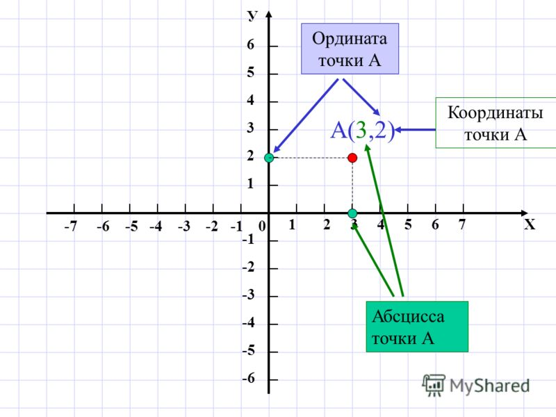 1 2 3 4 5 6 7 Х -7 -6 -5 -4 -3 -2 -1 0 У654321У654321 -2 -3 -4 -5 -6 А(3,2) Координаты точки А Абсцисса точки А Ордината точки А