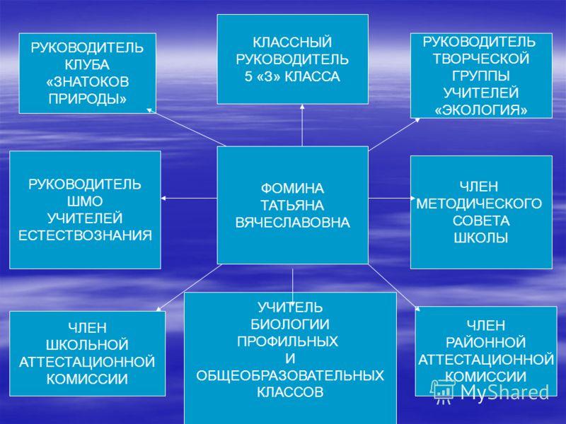 РУКОВОДИТЕЛЬ КЛУБА «ЗНАТОКОВ ПРИРОДЫ» РУКОВОДИТЕЛЬ ШМО УЧИТЕЛЕЙ ЕСТЕСТВОЗНАНИЯ КЛАССНЫЙ РУКОВОДИТЕЛЬ 5 «З» КЛАССА ЧЛЕН РАЙОННОЙ АТТЕСТАЦИОННОЙ КОМИССИИ ЧЛЕН МЕТОДИЧЕСКОГО СОВЕТА ШКОЛЫ РУКОВОДИТЕЛЬ ТВОРЧЕСКОЙ ГРУППЫ УЧИТЕЛЕЙ «ЭКОЛОГИЯ» ЧЛЕН ШКОЛЬНОЙ А