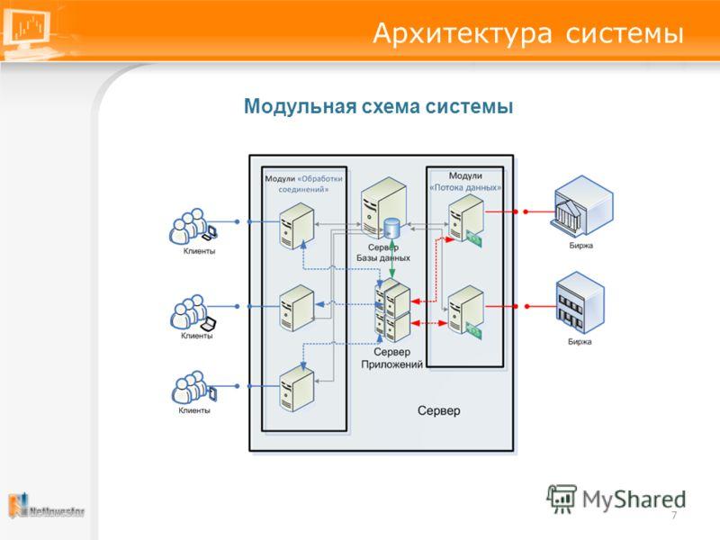 7 Архитектура системы Модульная схема системы