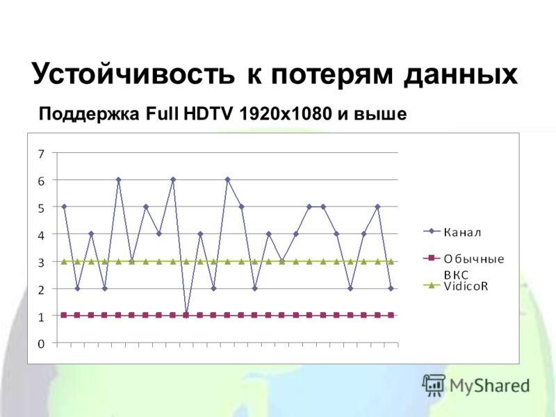 Устойчивость к потерям данных Поддержка Full HDTV 1920х1080 и выше