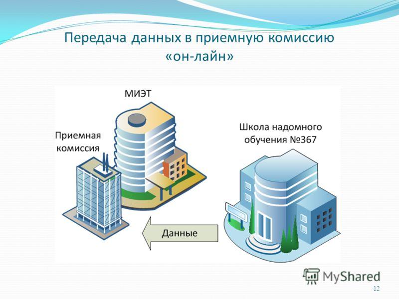 Передача данных в приемную комиссию «он-лайн» 12