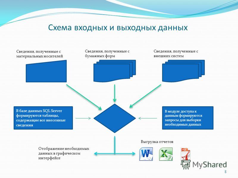 В базе данных SQL Server формируются таблицы, содержащие все внесенные сведения Схема входных и выходных данных Сведения, полученные с материальных носителей Сведения, полученные с бумажных форм Сведения, полученные с внешних систем Отображение необх