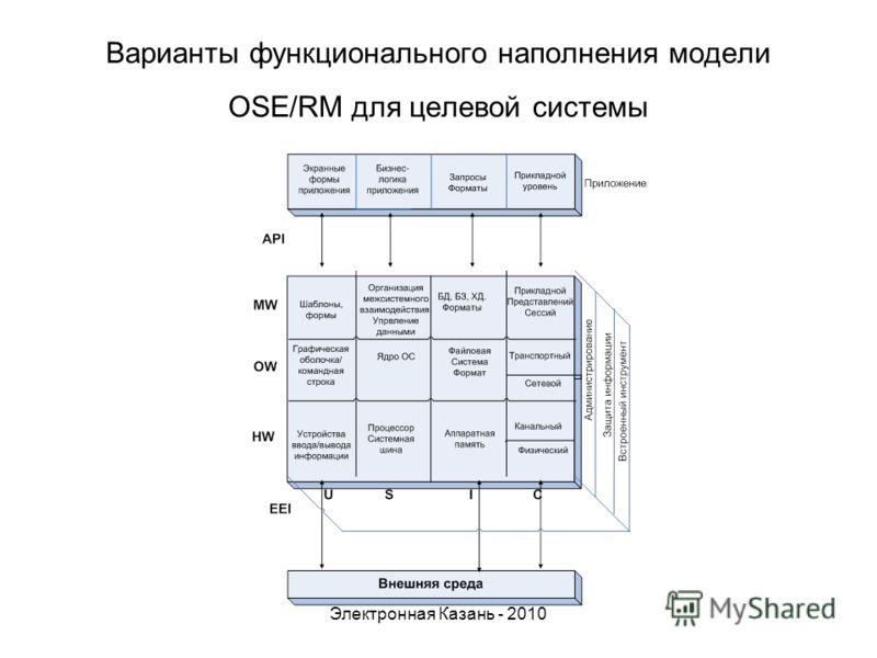 Варианты функционального наполнения модели OSE/RM для целевой системы Электронная Казань - 2010