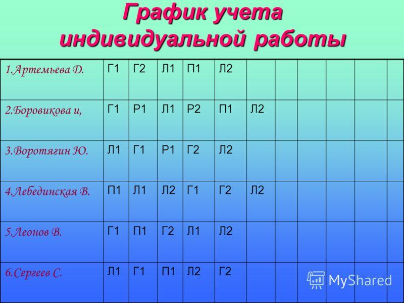 График учета индивидуальной работы 1.Артемьева Д. Г1Г2Л1П1Л2 2.Боровикова и, Г1Р1Л1Р2П1Л2 3.Воротягин Ю. Л1Г1Р1Г2Л2 4.Лебединская В. П1Л1Л2Г1Г2Л2 5.Леонов В. Г1П1Г2Л1Л2 6.Сергеев С. Л1Г1П1Л2Г2