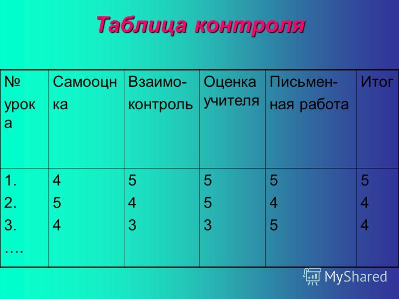 Таблица контроля урок а Самооцн ка Взаимо- контроль Оценка учителя Письмен- ная работа Итог 1. 2. 3. …. 454454 543543 553553 545545 544544