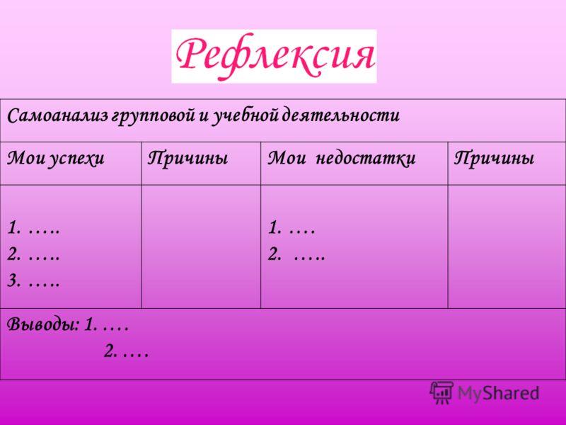 Самоанализ групповой и учебной деятельности Мои успехиПричиныМои недостаткиПричины 1.….. 2.….. 3.….. 1.…. 2. ….. Выводы: 1. …. 2. ….