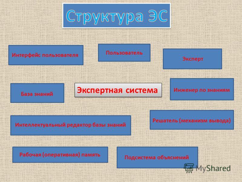 Экспертная система Интерфейс пользователя Пользователь Интеллектуальный редактор базы знаний Эксперт Инженер по знаниям Рабочая (оперативная) память База знаний Решатель (механизм вывода) Подсистема объяснений