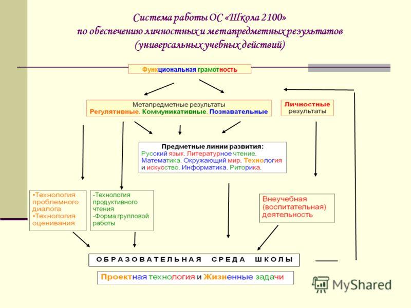 Система работы ОС «Школа 2100» по обеспечению личностных и метапредметных результатов (универсальных учебных действий)