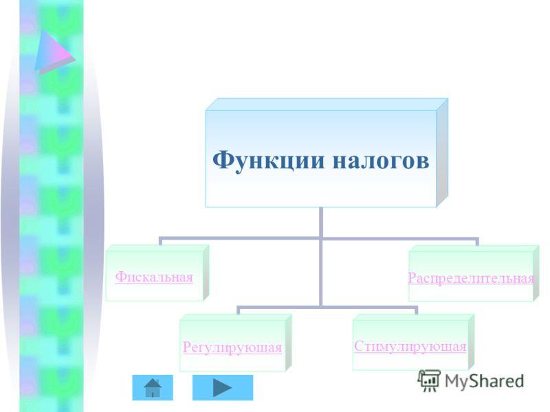 Функции налогов ФискальнаяРегулирующаяСтимулирующаяРаспределительная
