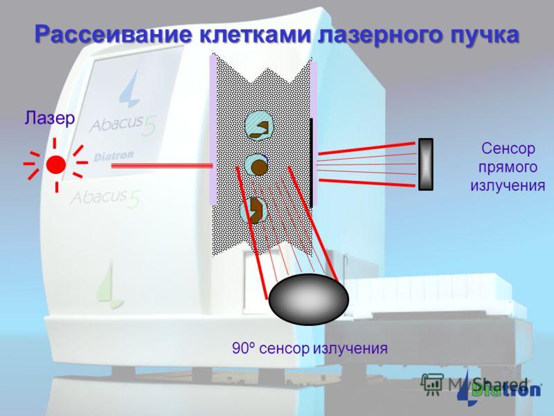 Принцип оптического (лазерного) метода дифференцировки лейкоцитов Инжектор Флуоресцентные сигналы Лазерный луч Оболочечный поток Оболочечный поток